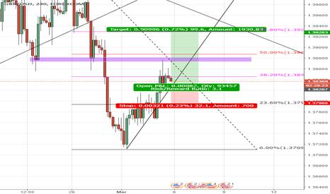 GBPUSD: Gbpusd rebound from trendline