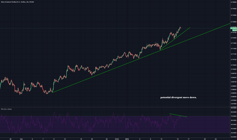NZDUSD: Waiting for a sell off
