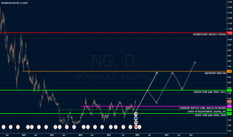 NG: Gold Expectations