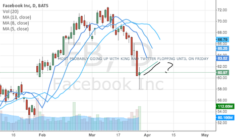 FB: FACEBOOK GOING UP AS TWITTER AND KING FLOP