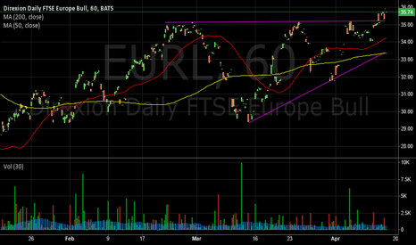 EURL: EURL On Ascending Triangle Breakout