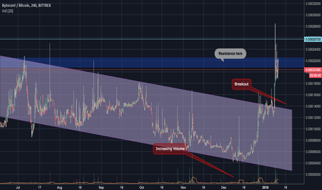 BYCBTC: BYC-BTC looking to go up