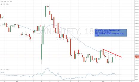BANKNIFTY: Bank Nifty Facing Trendline Resistance