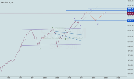 SPX: May light up your way down through this. #NeoWave #SPX #S&P500