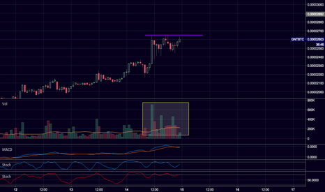 GNTBTC: $GNT / $BTC Gearing up for flat top breakout?