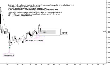 GBPUSD: GBPUSD__weekly: A drop unto a PBZ or box method in bear trend