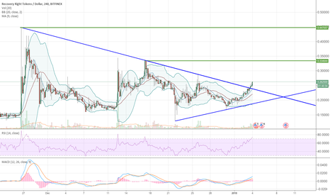 RRTUSD: Another coin ready for action RRT