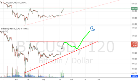 BTCUSD: Pullback expected, but bullish on long term