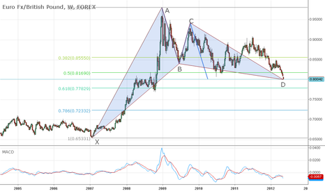 EURGBP: EUR/GBP Harmonic Analisys