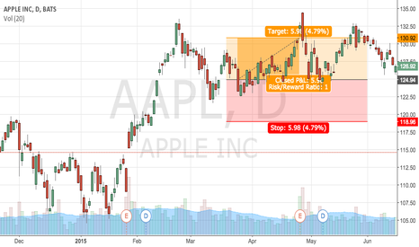 AAPL: The Ballistics of Apple's Bear Market