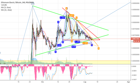 ETCBTC: ETC, in poche ore si decide: pump o dump?
