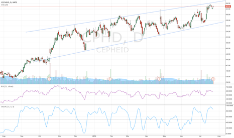 CPHD: CPHD - Imperfect channel but could be a nice short if Sto<80