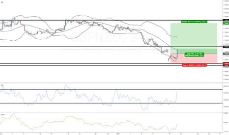 GBPNZD: GBPNZD (already triggered by the time this publishes)