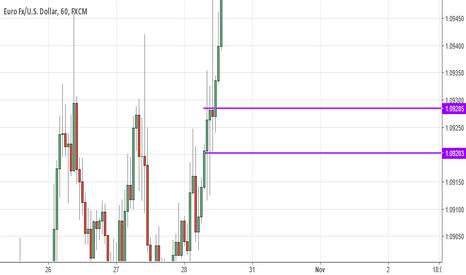 EURUSD: Wk of 10/30 - long on EURUSD while USD transitions?