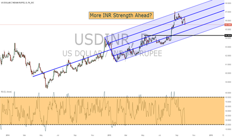 USDINR: More INR Strength Ahead, The Bright Spot In EM Should Be In Focu