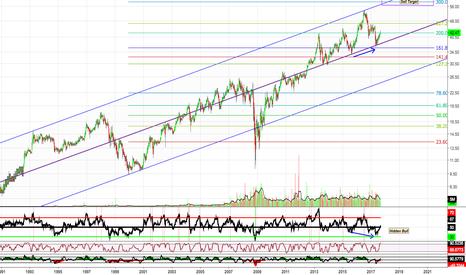 NNN: S&P 500 Dividend Aristocrats Weekly Chart: (NNN)