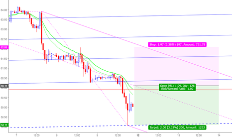 USOIL: A great opportunity for Shorting OIL