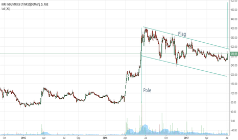 KIRIINDUS: Kiri Industries - Can it fly and complete the pole flag pattern