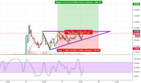 OMGUSD: OMG: THE ASCENDING TRIANGLE
