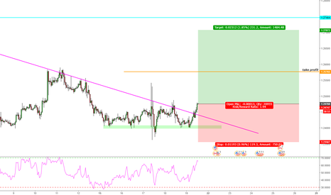 USDCAD: USD/CAD Long Trade Opportunity