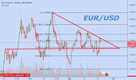 EURUSD: EURUSD to 1.23