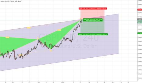 GBPUSD: GBP/USD Bearish Harmonic Pattern