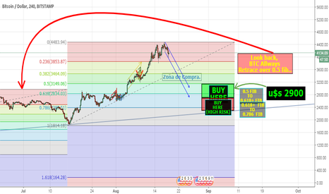 BTCUSD: BTC FIB RETRACEMENT TO +0.5 - 0.618!