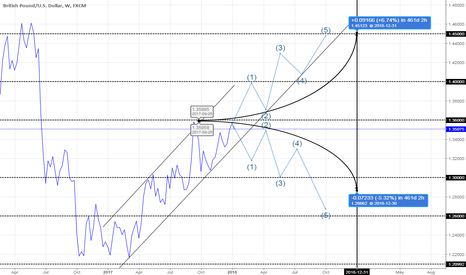 GBPUSD: GBPSD Libra Can reach up to 1,4000 watch out double top at 1.36