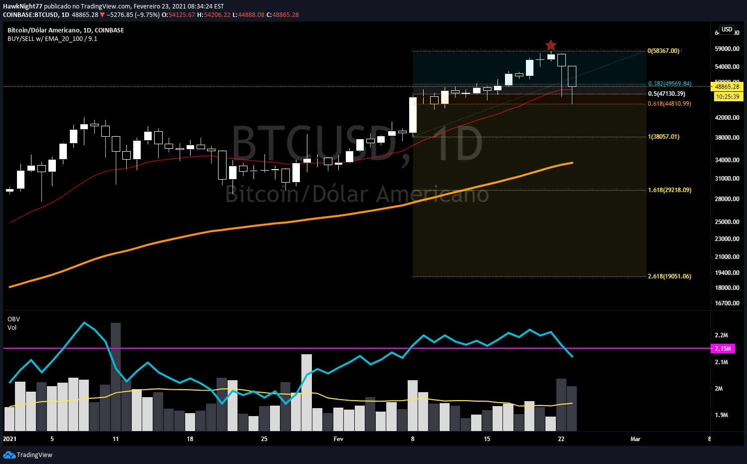 Predicția prețului Bitcoin: BTC continuă să se consolideze peste USD