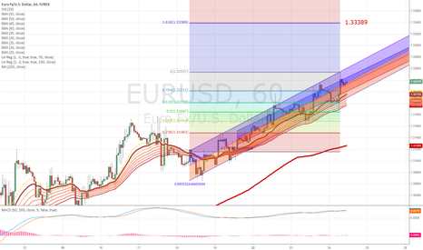 EURUSD: $EURUSD 1HR CHART