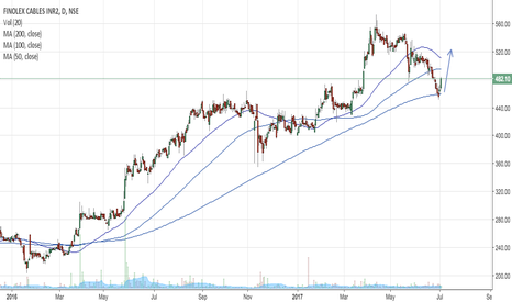 FINCABLES: Touching its support 200 SMA and bouncing back