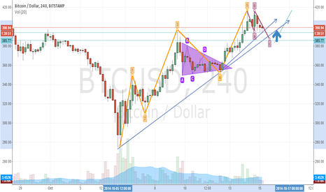 BTCUSD: BTC Uptrend is Official