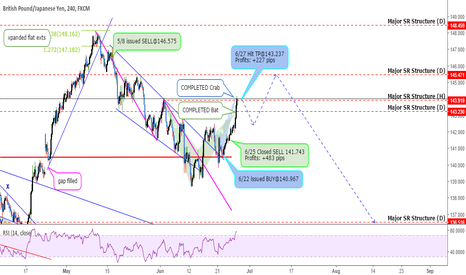 GBPJPY: UPDATE: GBPJPY - 2 Trades. +710 Profits. Now What?