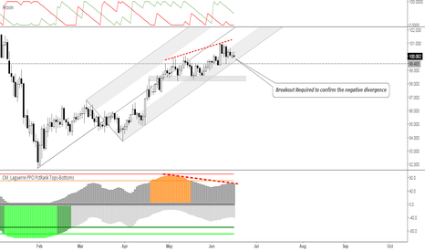 CADJPY: CADJPY: Weakness ahead, eyes on 99.50 regions