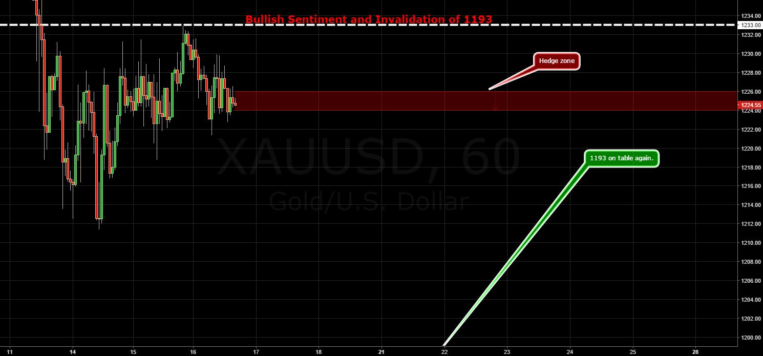 GOLD / Dynamic / Back in Downside Risk Zone.