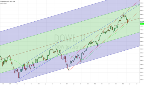 DJI: #DOW fork from GFC low, 50MA & a few channels (up closer)