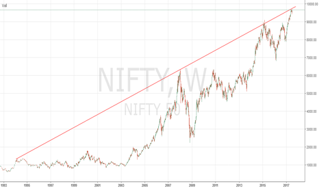 NIFTY: Warning!! Nifty Rally To End Very Soon.