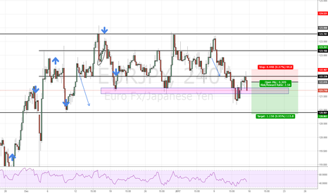 EURJPY: EURJPY just a perfect short