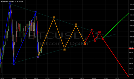 BTCUSD: bitcoin triangle