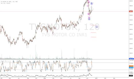 TVSMOTOR: ZIG ZAG corection in TVS motor