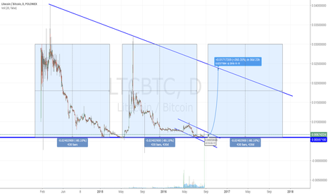 LTCBTC: Reoccurring pattern?