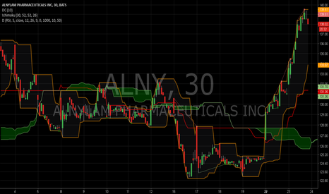 ALNY: A Bet for a Retracement Down