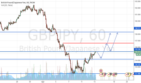 GBPJPY: DOWN to UP