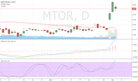 MTOR: MTOR based on technical analysis of stock selection