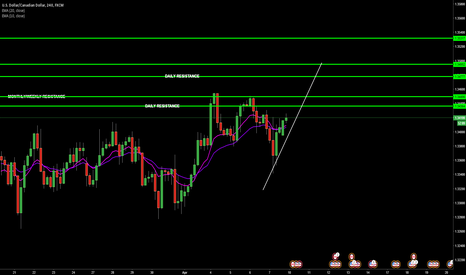 USDCAD: USD/CAD: Week Overview