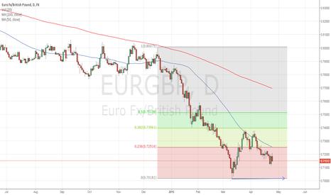EURGBP: EURGBP continuing to look bearish