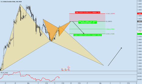 USDCAD: USDCAD (4h) - POTENTIAL TRADING OPPORTUNITIES