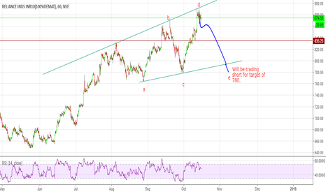 RELIANCE: Shorting opportunity in Reliance