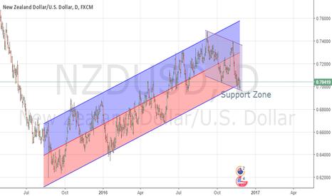 NZDUSD: Buy NSD/USD