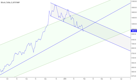 BTCUSD: Bitcoin broke the channel and TL  : Bearish